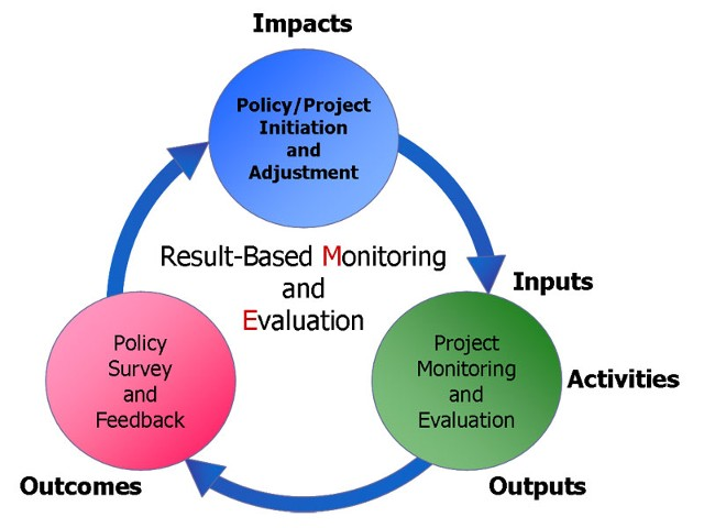 result based managementin public sector organisation A system of management for organizational improvement  based upon various management approaches, five guiding principles are being used to  industry and sector.